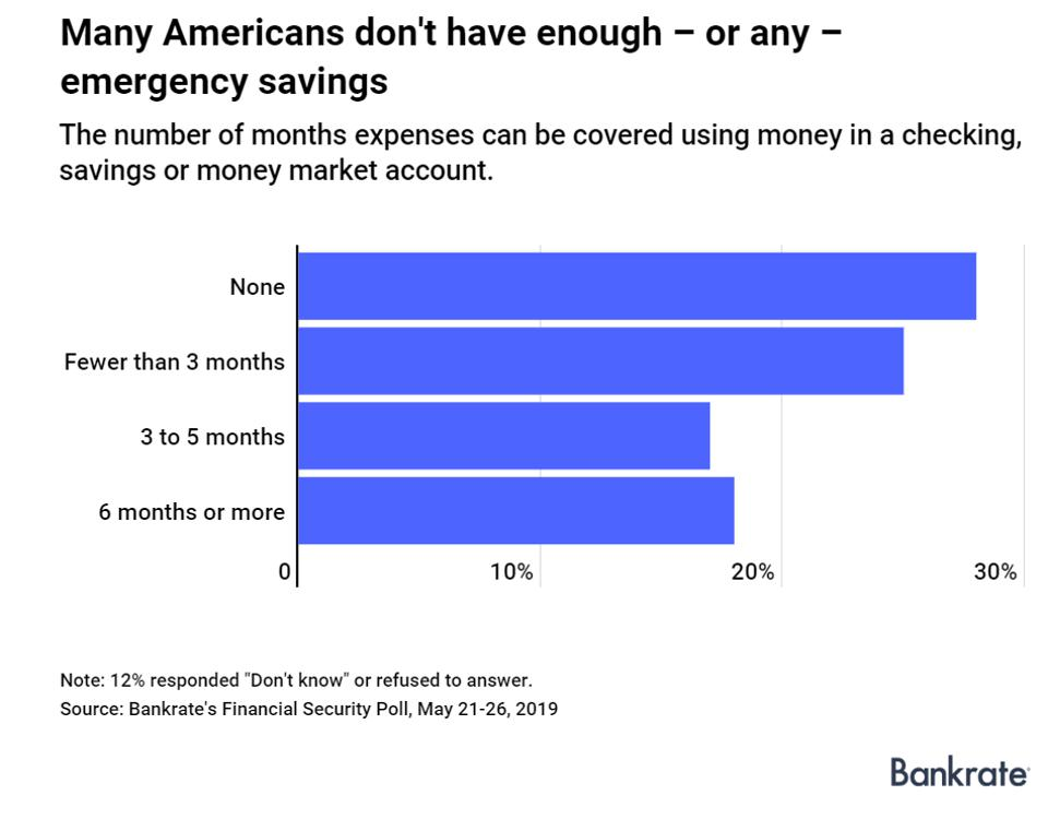 Almost half of Americans wouldn't be able to cover 3 months or more of expenses from emergency savings