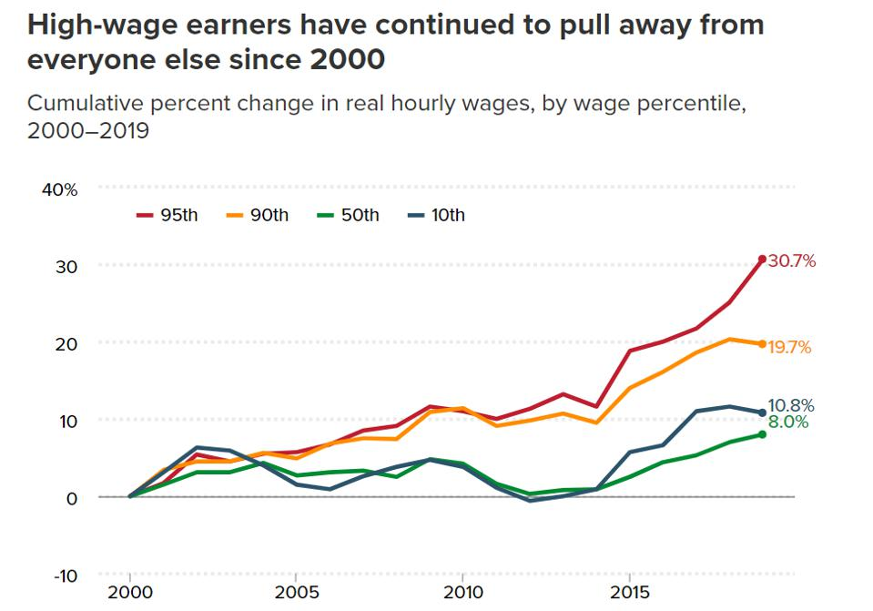 High-wage earners have seen their earnings grow disproportionately since 2000