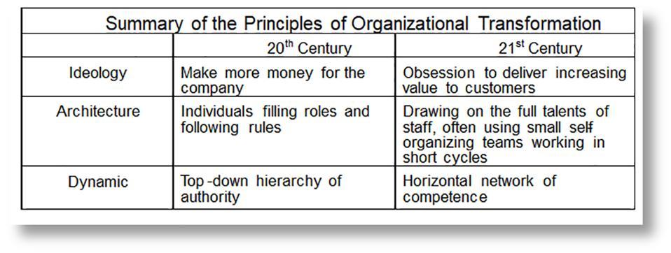 Principles of Agility & Bureaucracy