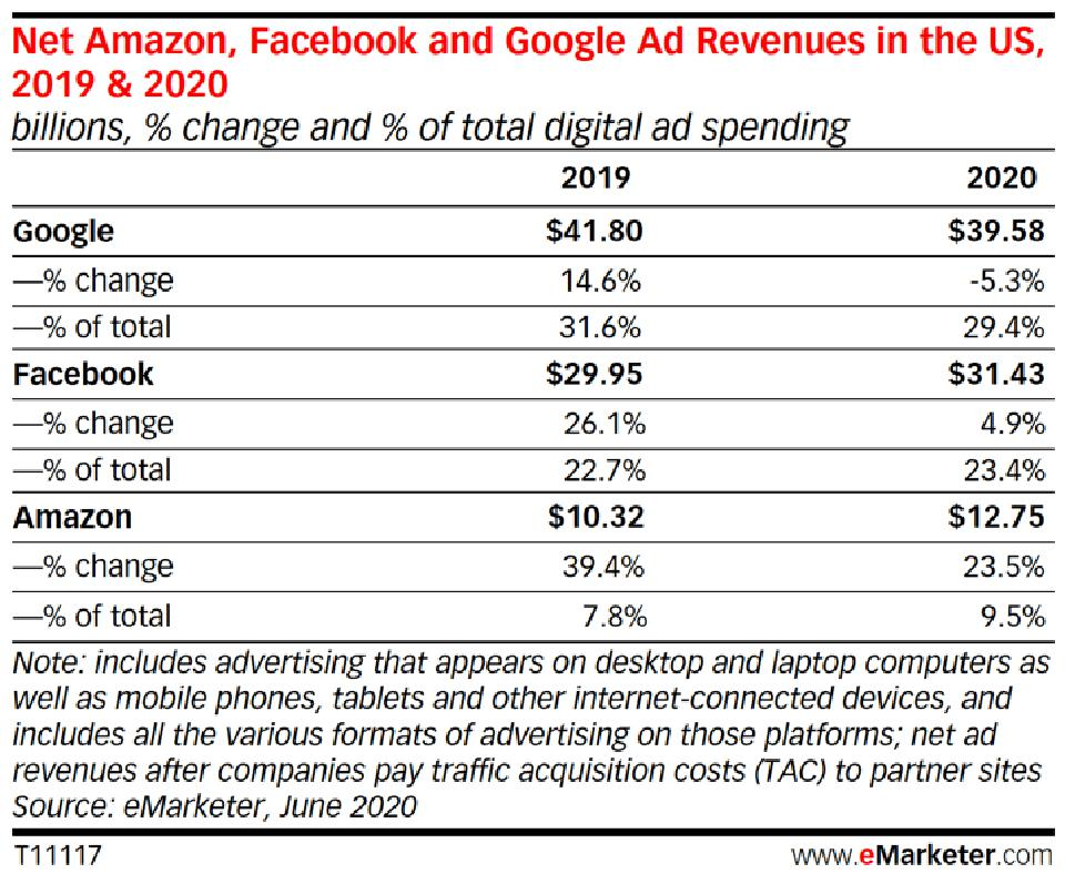 US ad revenues for Amazon, Google and Facebook, 2019 and 2020.