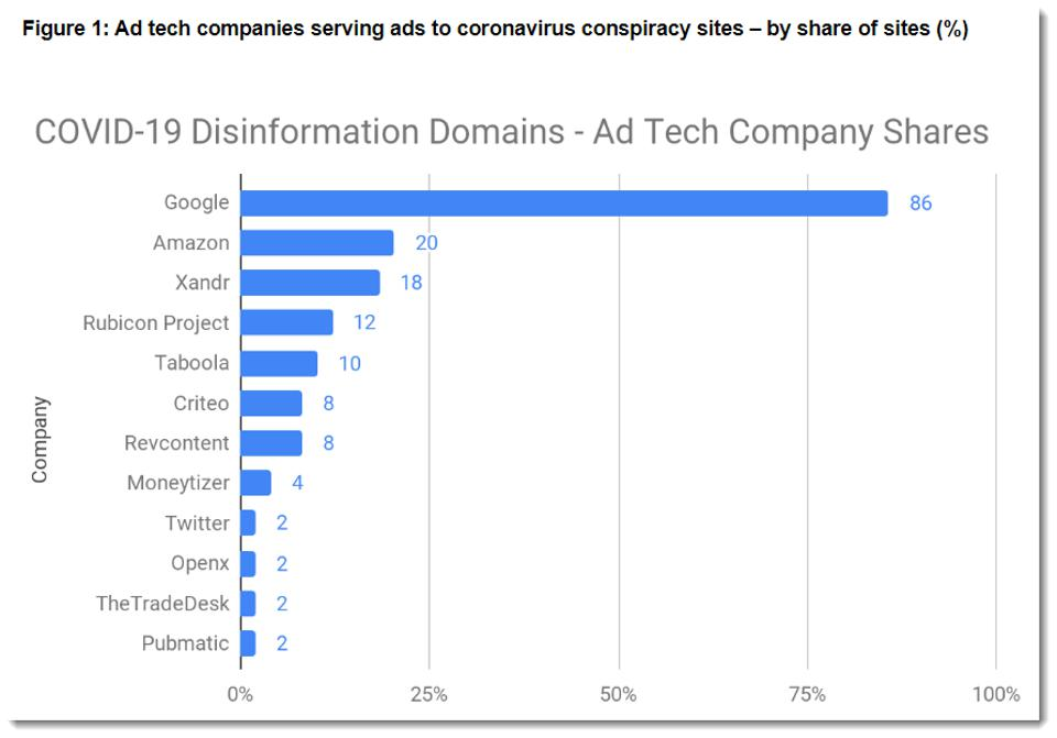 GDI chart showing Google as the main channel for ad revenue for disinformation sites