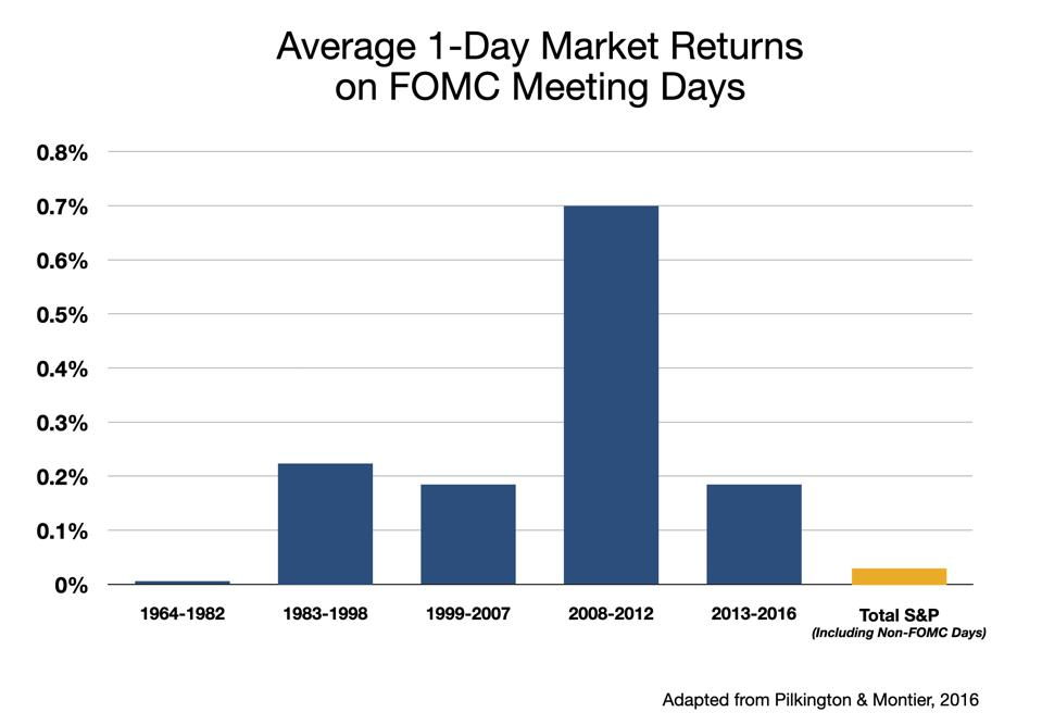 Avg FOMC-Day Returns by Time period