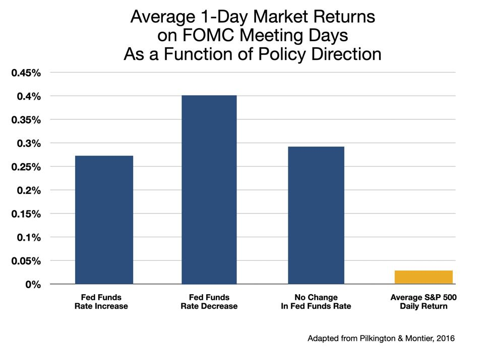 Avg FOMC-Day Return by Direction of Policy Move