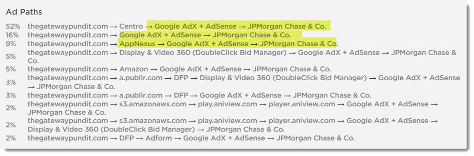 Pathmatics data on ad paths, showing how ads got placed on undesirable sites