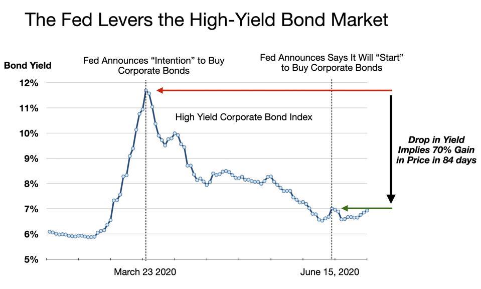 Fed Move Impact on the Hi Yield Bond Market