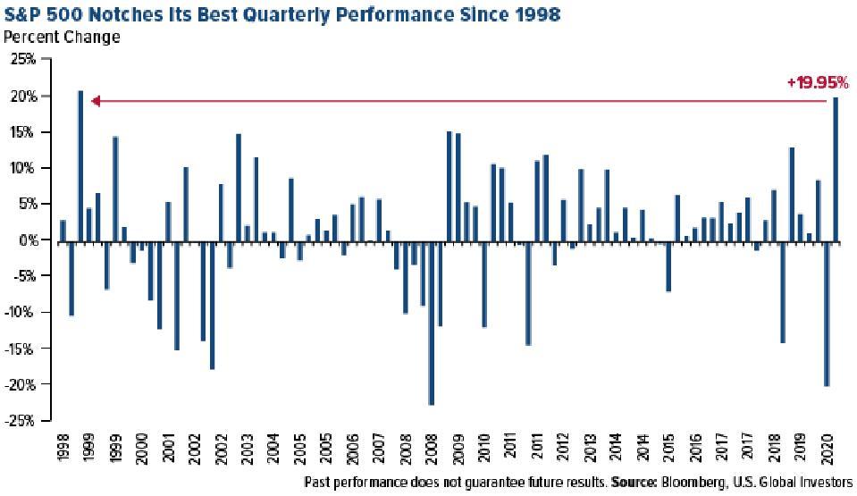 S&P 500 Quarterly Performance Since 1998
