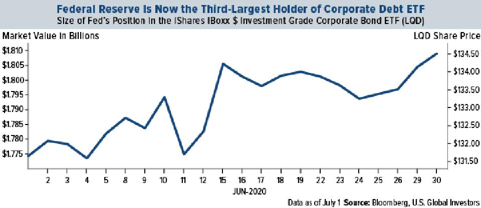 Fed is now the third largest holder of corporate debt ETF