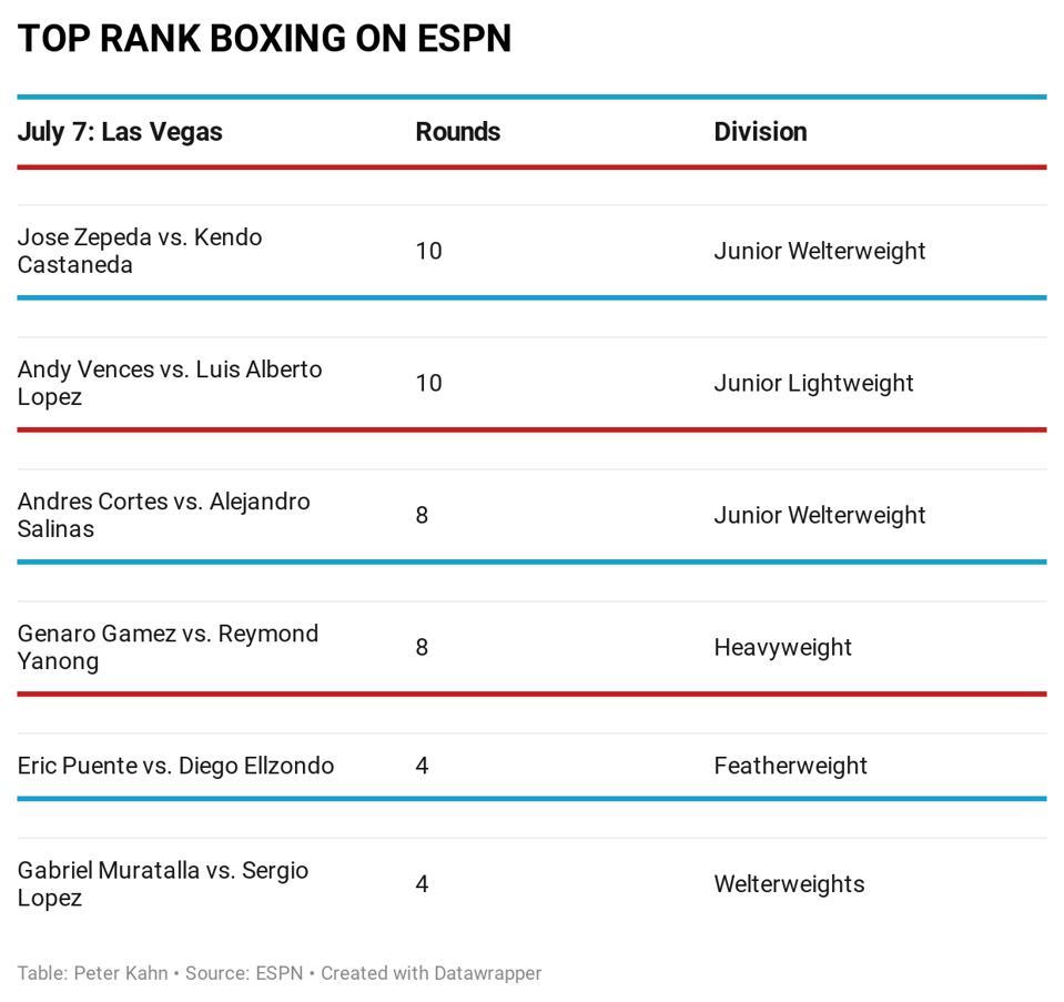 Fight card for Jose Zepeda vs. Kendo Castaneda July 7, 2020 MGM Grand, Las Vegas, Nevada, ESPN