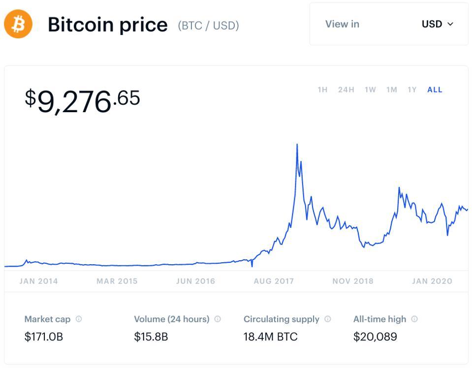 bitcoin, bitcoin price, lightning network, chart