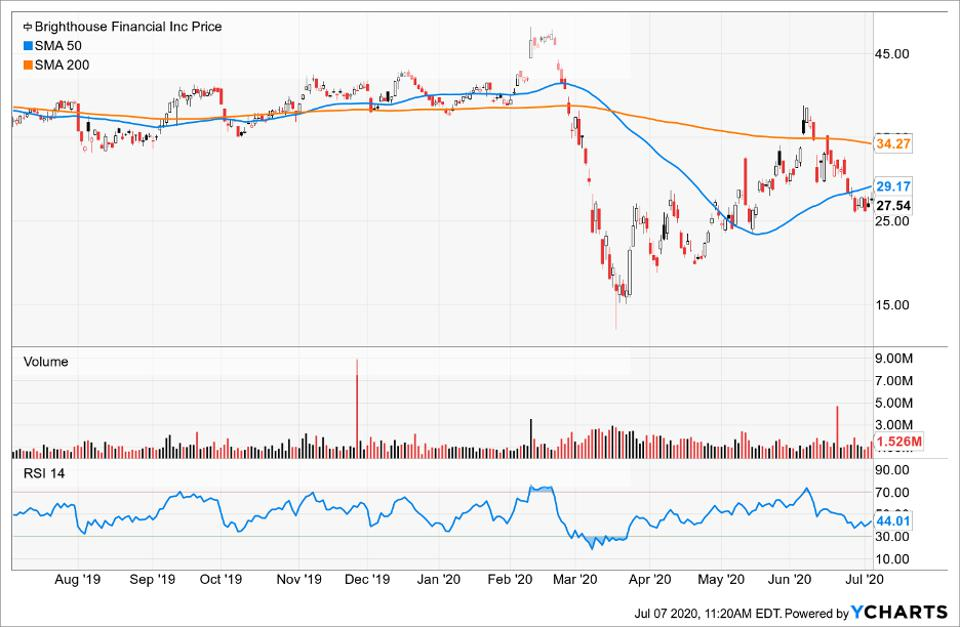 Simple Moving Average of Brighthouse Financial Inc