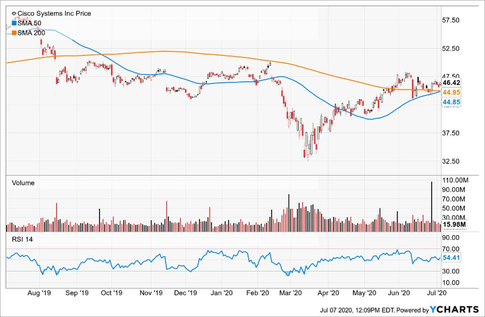 Simple Moving Average of Cisco Systems Inc