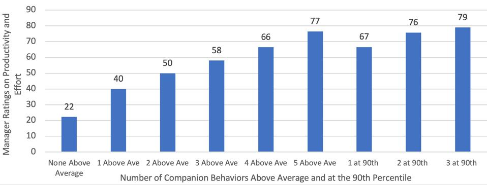 numbers of companion behaviors