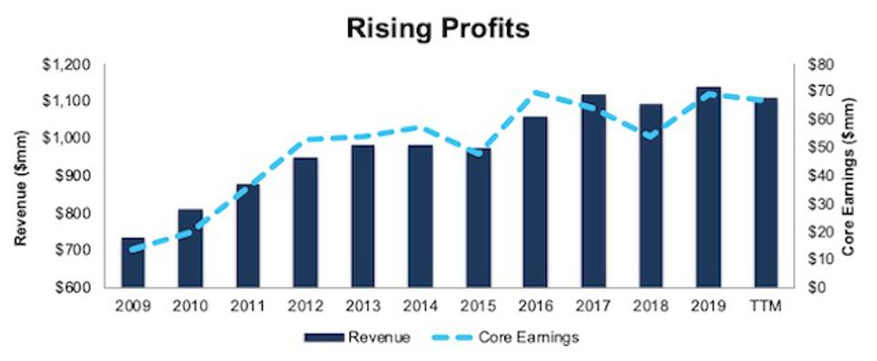 SMP Rising Profits
