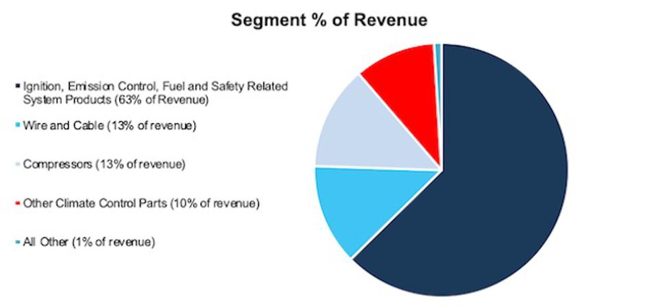 SMP Revenue By Product