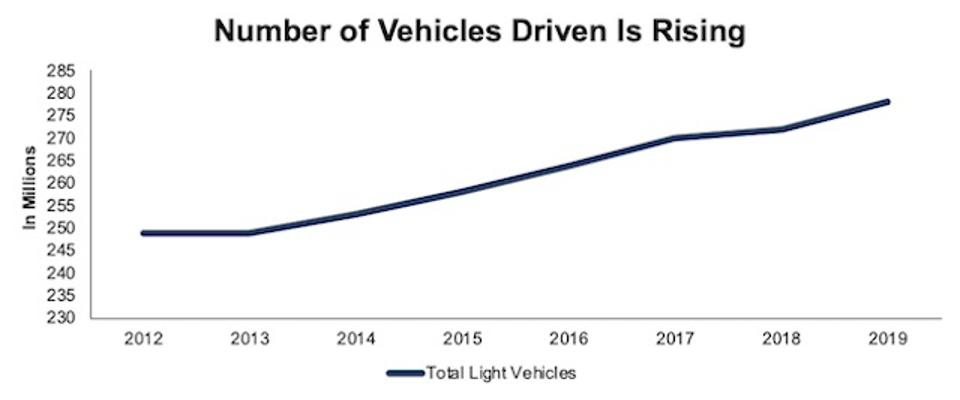 Total Number Of Vehicles
