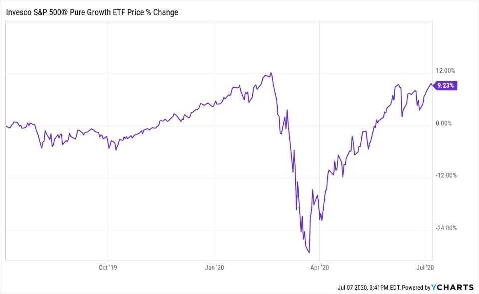 Price change of Invesco S&P 500 Pure Growth ETF