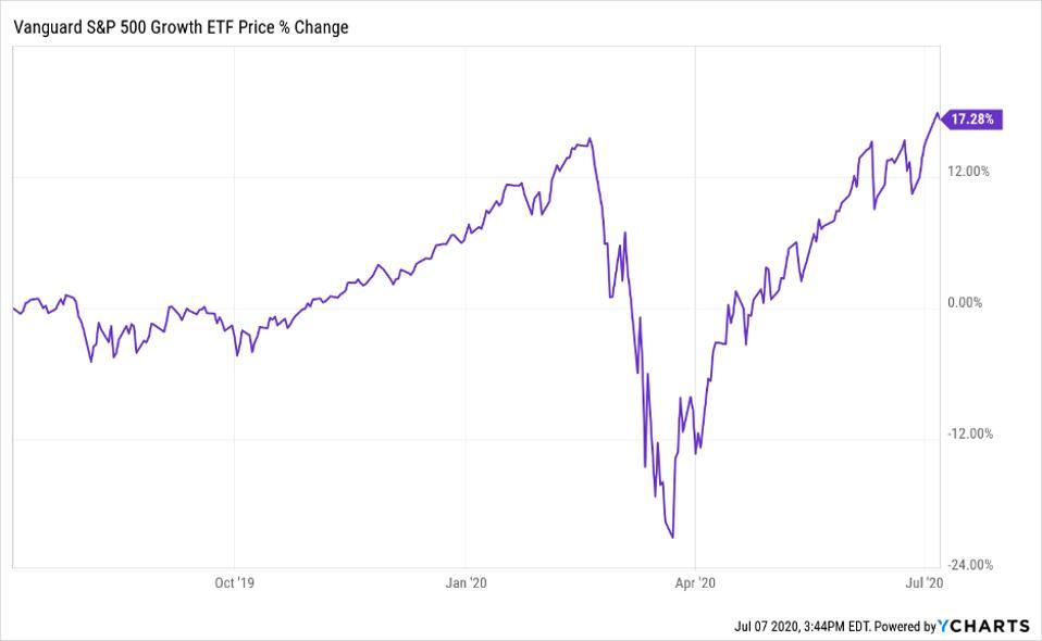 Vanguard S&P 500 Growth ETF's price change