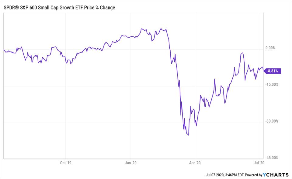 SPDR S&P 600 Small Cap Growth ETF's price change