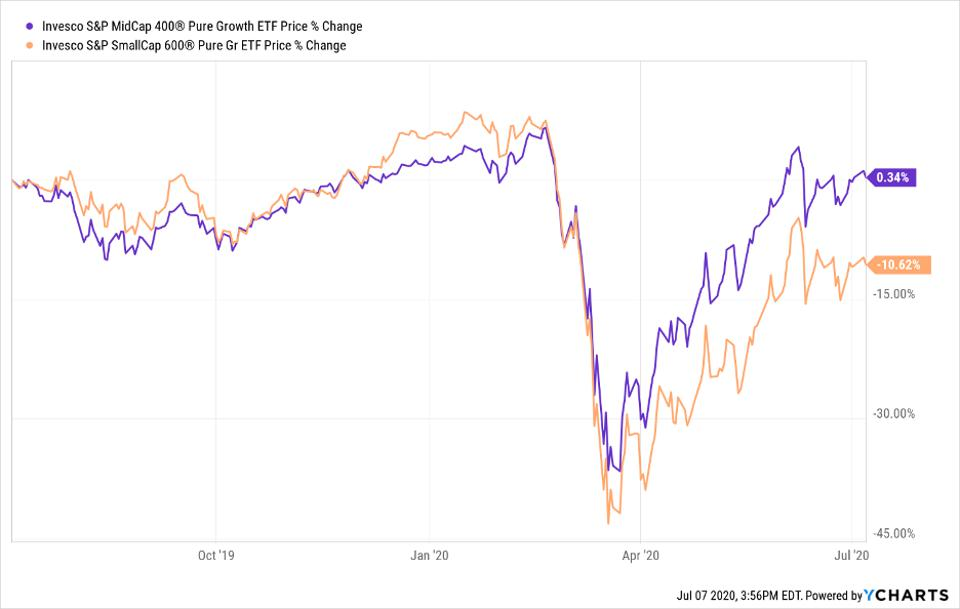 Price change of RFG and RZG