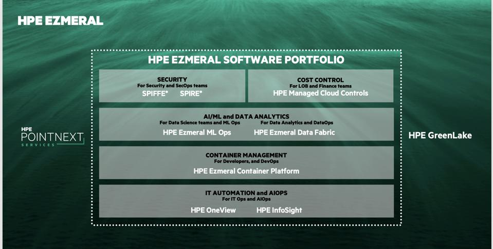 List of 5 areas of HPE's software portfolio.