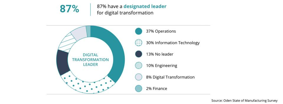 Digital transformation leader