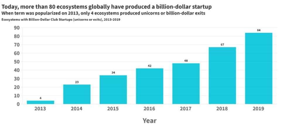 Ecosystems that have produced a billion-dollar startup