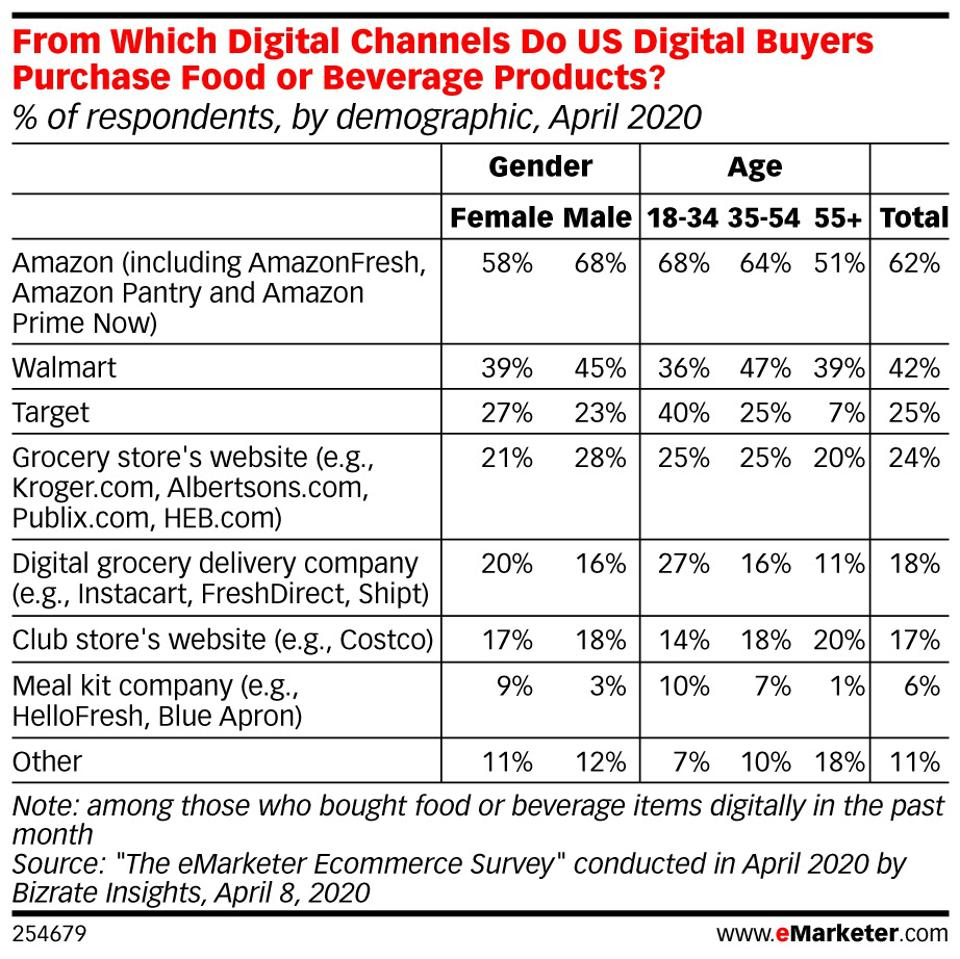 Data is from the April 2020 ″eMarketer Ecommerce Survey″ conducted by Bizrate Insights. 1,070 US adults ages 18+ were surveyed online during April 1-7, 2020. Respondents identified as female (58%) and male (42%) and were ages 18-34 (28%), 35-54 (36%) and 55-65 (36%). Respondents were members of Bizrate Rewards, the Bizrate Consumer Panel operated by Bizrate Insights, which is comprised of over 2 million panelists who provide feedback based on their experiences and opinions. The Bizrate Rewards panel is comprised of a broad demographic profile which represents a sampling of all ages, education levels, genders and incomes. At the time of joining the panel, each panelist stated they had shopped online. In exchange for providing feedback, panelists have the opportunity to earn points, which can be exchanged for electronic gift cards. This survey, provided by Bizrate Insights on behalf of eMarketer, provides a monthly consumer pulse of digital shopping behavior and intent.