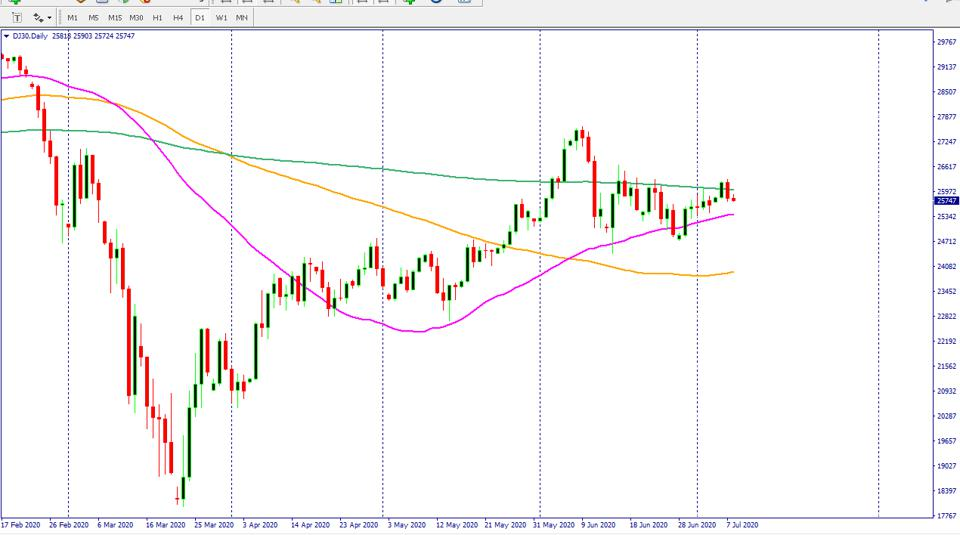Dow Jones chart shows Dow price has moved below a critical 200-day SMA