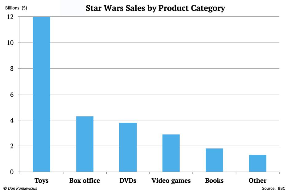 Disney sales from Star Wars franchise by product category