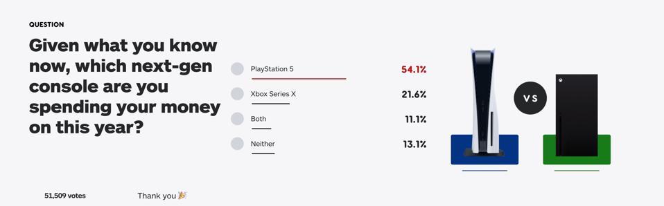 IGN Poll