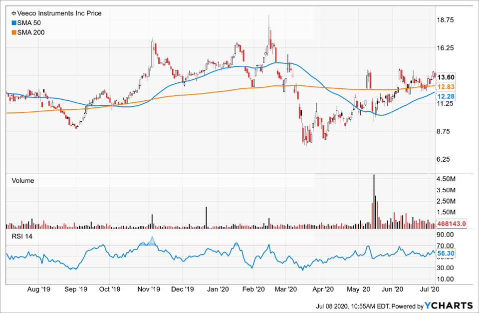 Simple Moving Average of Veeco Instruments Inc