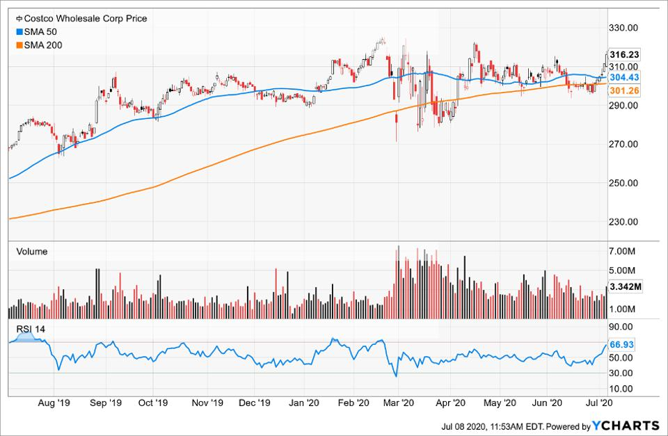 Simple Moving Average of Costco Wholesale Corp
