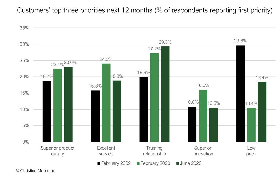 Customers top three priorities for next 12 months CMO Survey