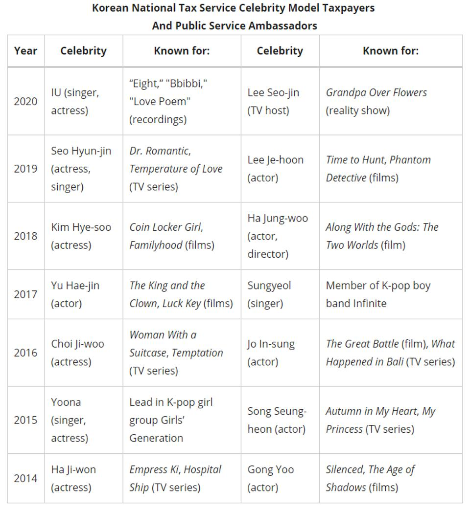 Korean National Tax Service Celebrity Model Taxpayers  And Public Service Ambassadors