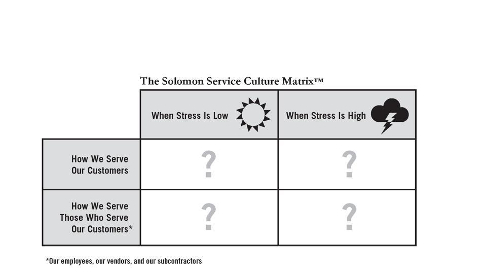 Service Culture Matrix image