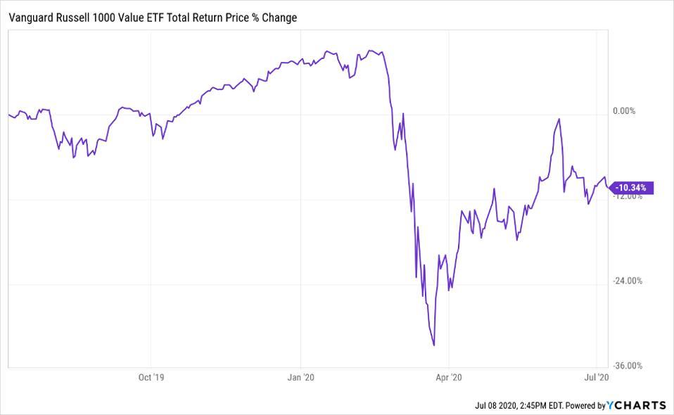 Vanguard Russell 1000 Value ETF total return price change