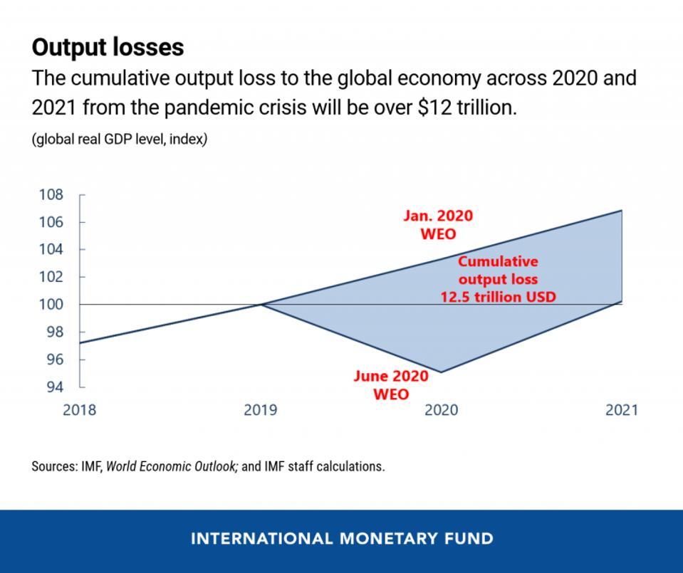 IMF projects historic Covid-led slump