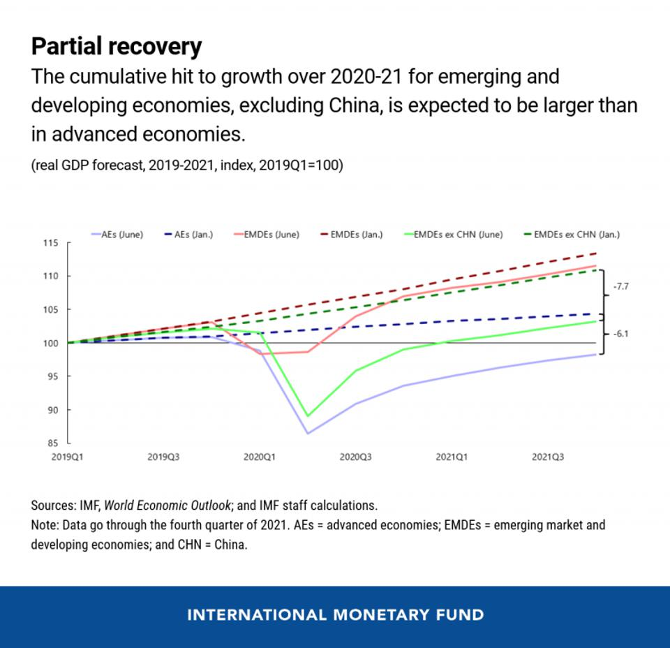 Emerging markets are likely to suffer even deeper recessions