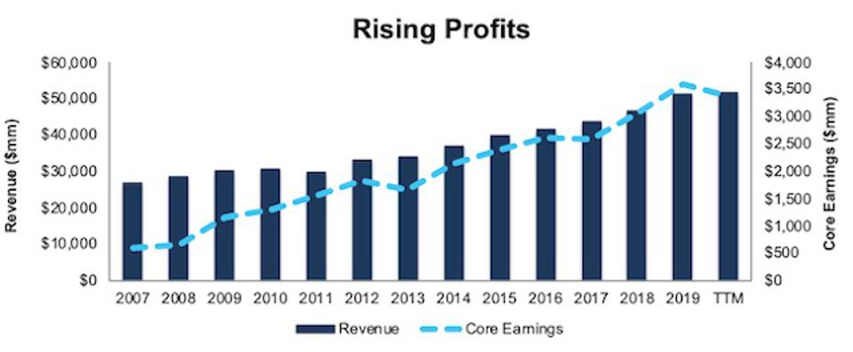 HCA Rising Profits