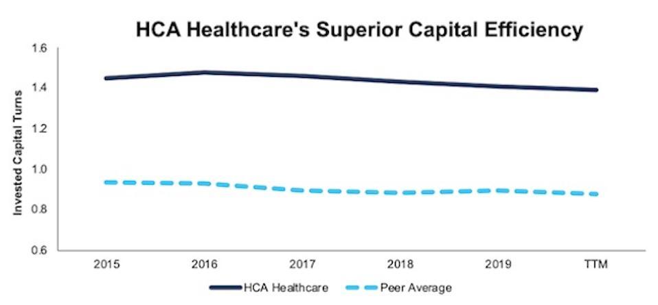HCA Invested Capital Turns Vs. Peers