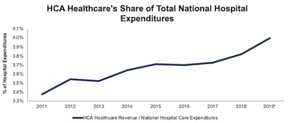 HCA Revenue As Percent Of National Hospital Expenditure