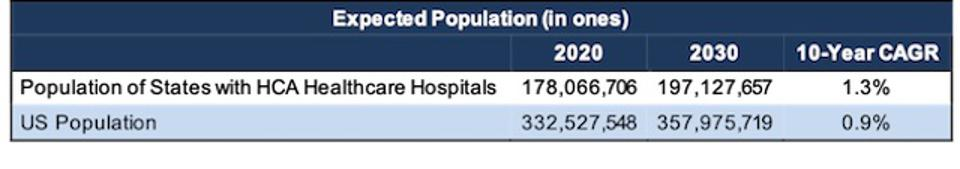 HCA Locations In Faster Growing Locations