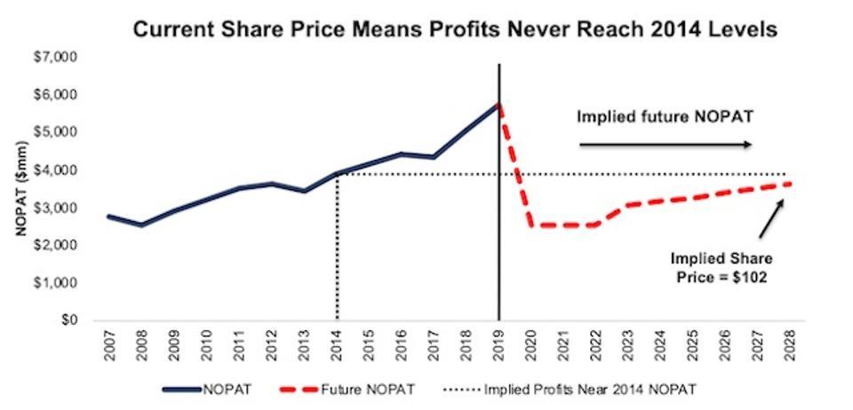 HCA Valuation Scenario 1