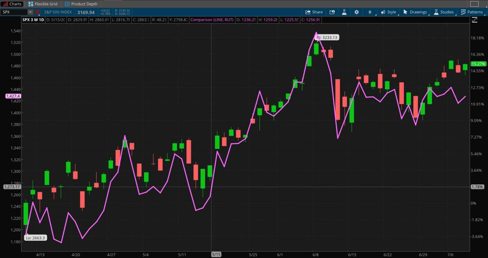 Data Sources: FTSE Russell, S&P Dow Jones Indices. Chart source: The thinkorswim® platform from TD Ameritrade.