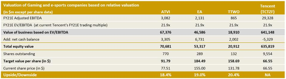 The Edge's valuation for each of the three major gaming publishers against the Chinese media juggernaut Tencent.