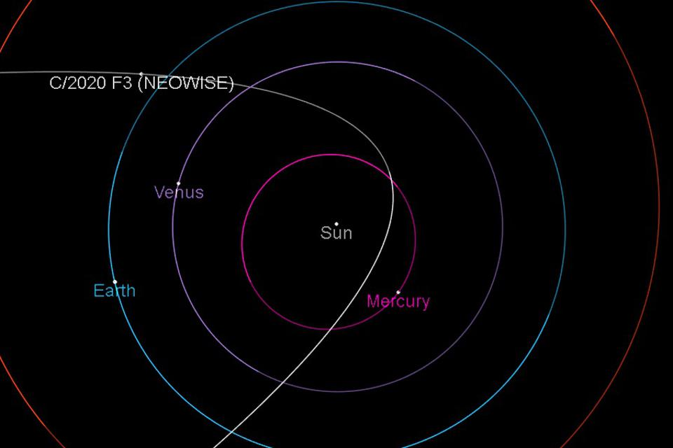 The trajectory of Comet C/2020 F3 (NEOWISE) as it closely approaches the Sun and Earth.