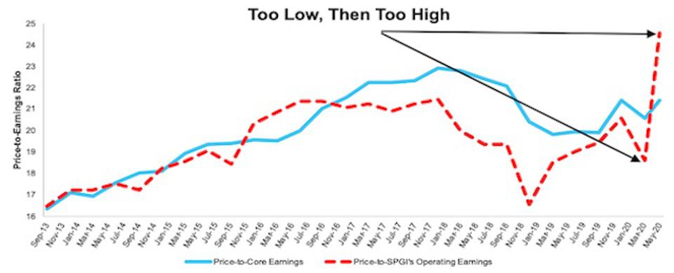 Price to Core Vs Price To SPGI Op Earnings 2013-Present
