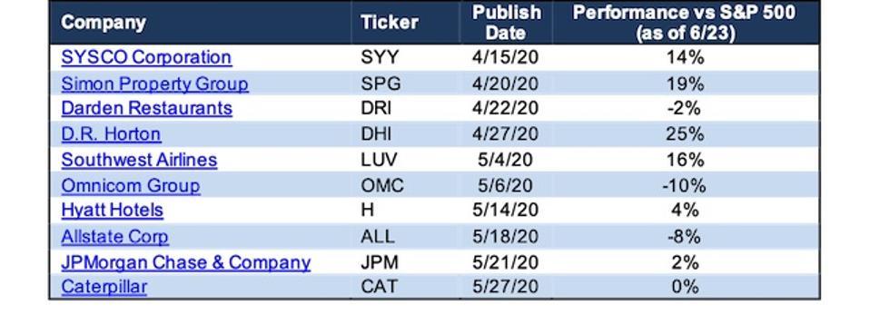 Stock Picks In Today's Market