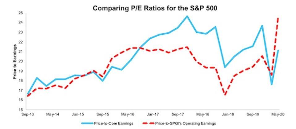 S&P 500 PE Ratios TTM Core Earnings 2Q20