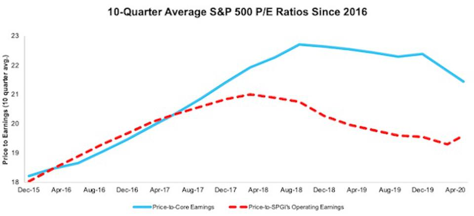 S&P 500 PE Ratios 10 Q Avg TTM Core Earnings 2Q20